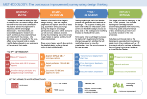 Business process re-engineering methodology